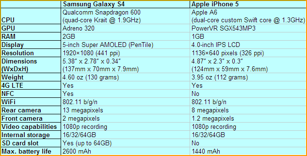 A Comparison bttween iPhone 5 and Samsung Galaxy S4